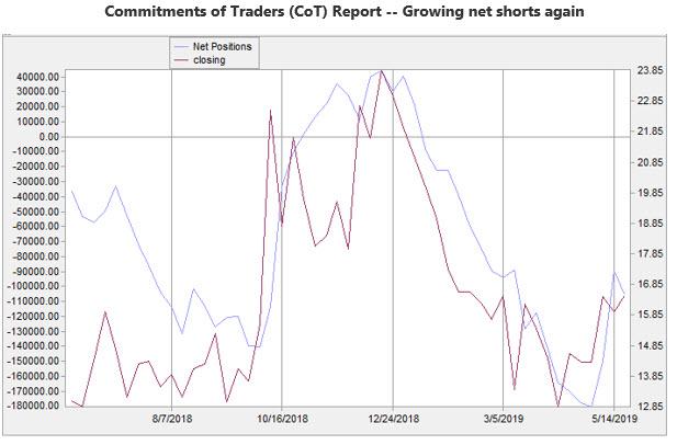 MMO 6 CoT chart