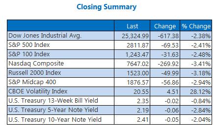 Closing Indexes Summary May 13