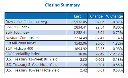 Closing Indexes Summary May 14