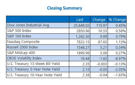Closing Indexes Summary May 15