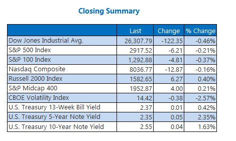 Closing Indexes Summary May 2