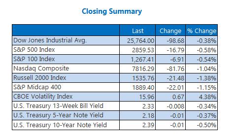 Closing Indexes Summary May 20