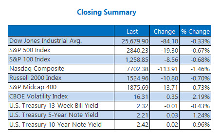 Closing Indexes Summary May 20