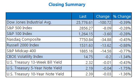 Closing Indexes Summary May 22