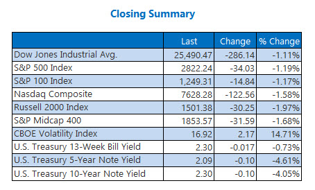 Closing Indexes Summary May 23