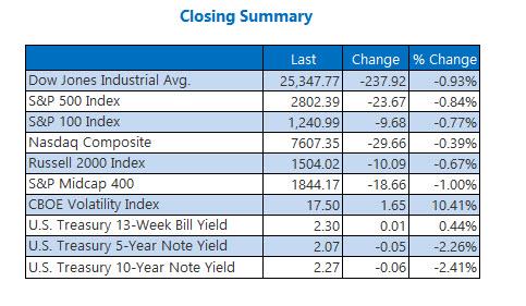 Closing Indexes Summary May 28