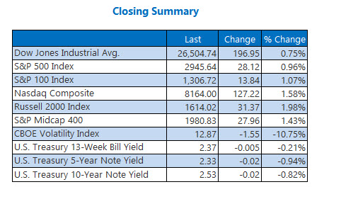 Closing Indexes Summary May 3