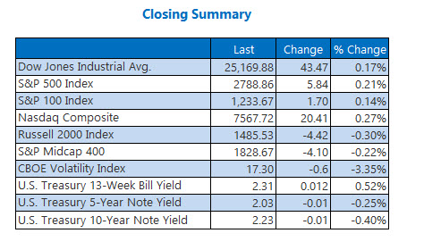 Closing Indexes Summary May 30