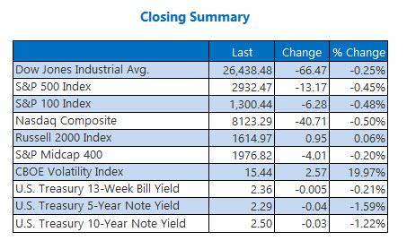 Closing Indexes Summary May 6