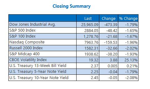Closing Indexes Summary May 7