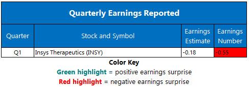 Corporate Earnings May 13