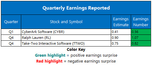 Corporate Earnings May 14