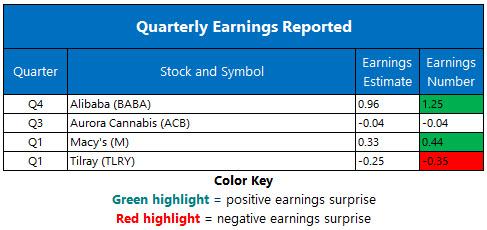 Corporate Earnings May 15