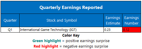 Corporate Earnings May 20