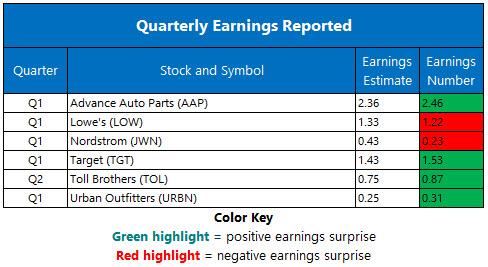 Corporate Earnings May 22