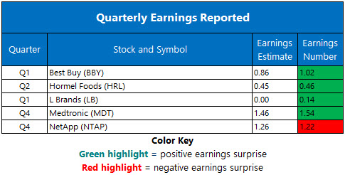 Corporate Earnings May 23