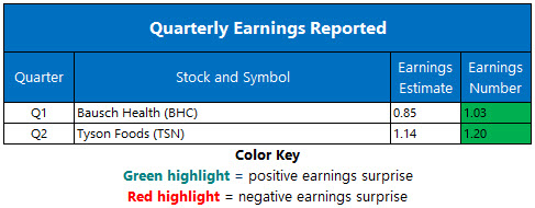Corporate Earnings May 6