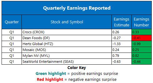 Corporate Earnings May 7