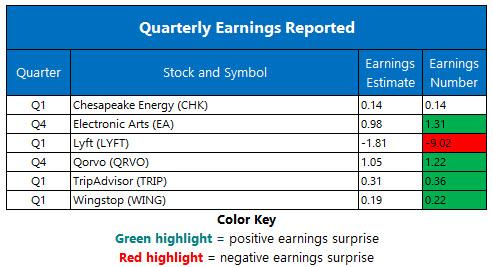 Corporate Earnings May 8