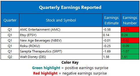 Corporate Earnings May 9