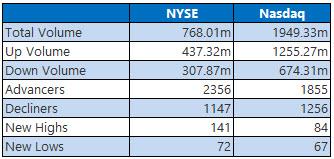 NYSE and Nasdaq Stats May 15