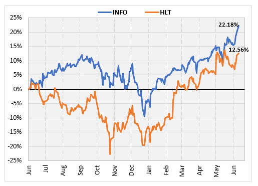 info hlt stock returns since june 2018