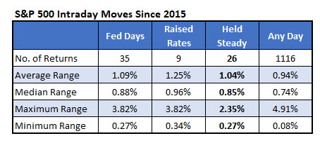 spx intraday moves fed day
