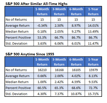 spx returns after new high since 1955