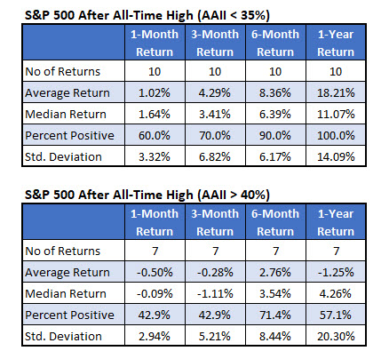 spx returns when aaii bearish