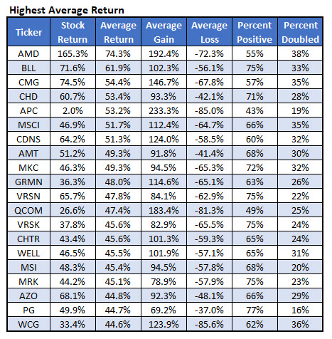 Options trading expected returns