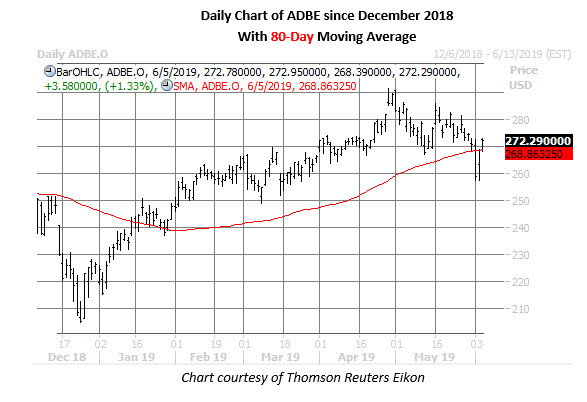 adbe stock daily price chart on june 5