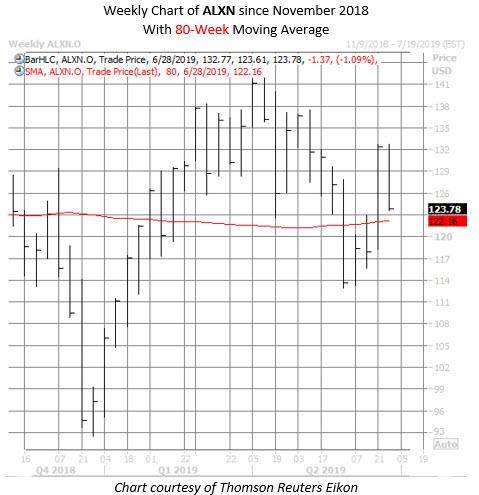 ALXN stock chart june 26