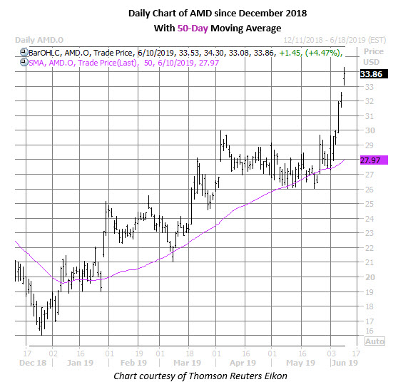 amd stock daily price chart on june 10