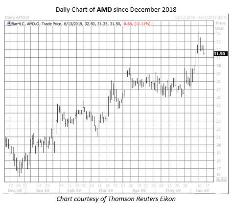 AMD stock chart june 13