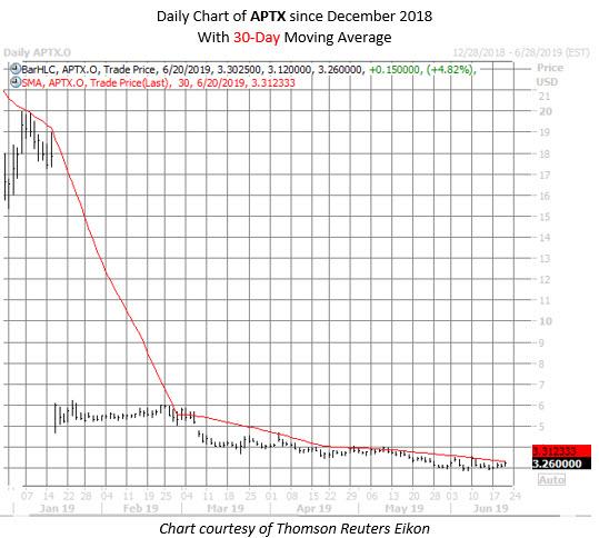 APTX stock chart june 20