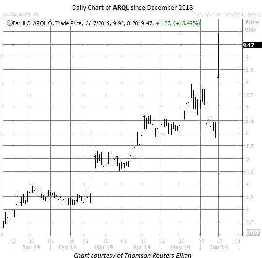 ARQL stock chart june 17
