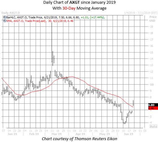 AXGT stock chart june 21