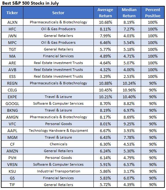 best july stocks