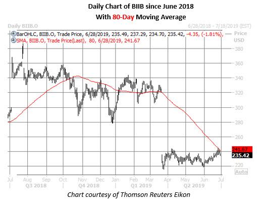 biib stock daily price chart on june 28