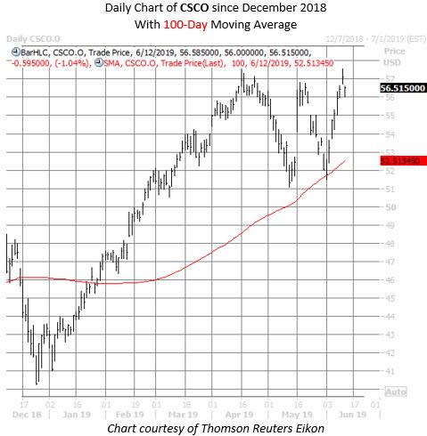CSCO stock chart june 12