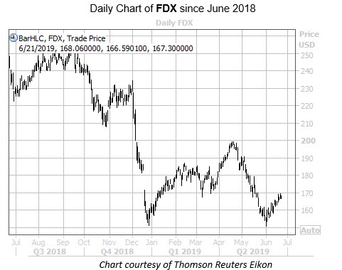 Daily FDX Since June 2018