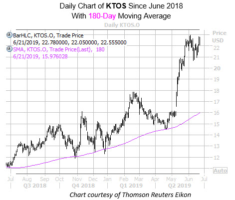 Daily KTOS with 180MA