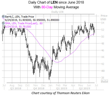 Daily LEN with 80MA Since June