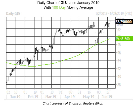 Daily Stock Chart GIS