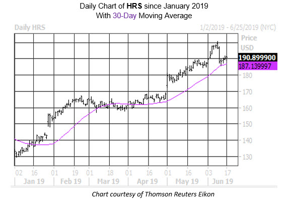 Daily Stock Chart HRS