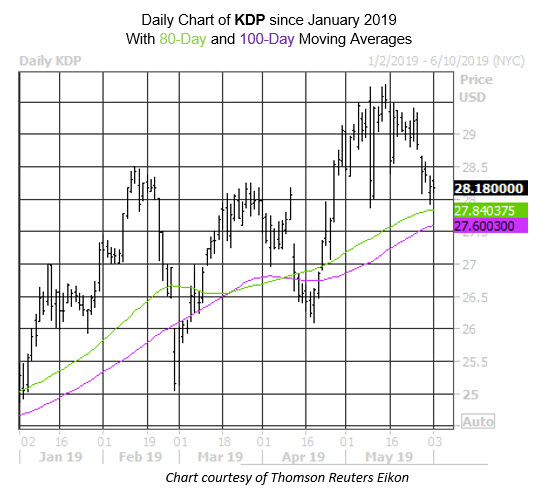Daily Stock Chart KDP