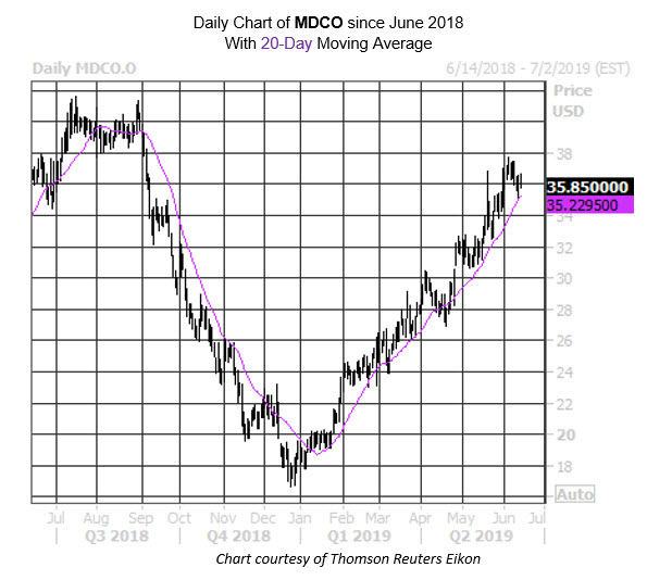Daily Stock Chart MDCO