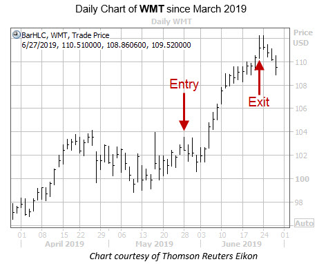 Entry Exit Chart on WMT 2019