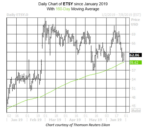 ETSY Stock Chart