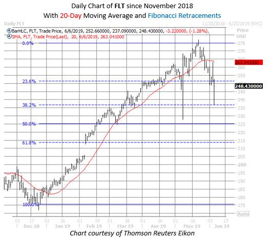 FLT stock chart june 6